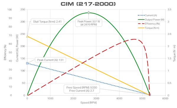 CIM motor data
