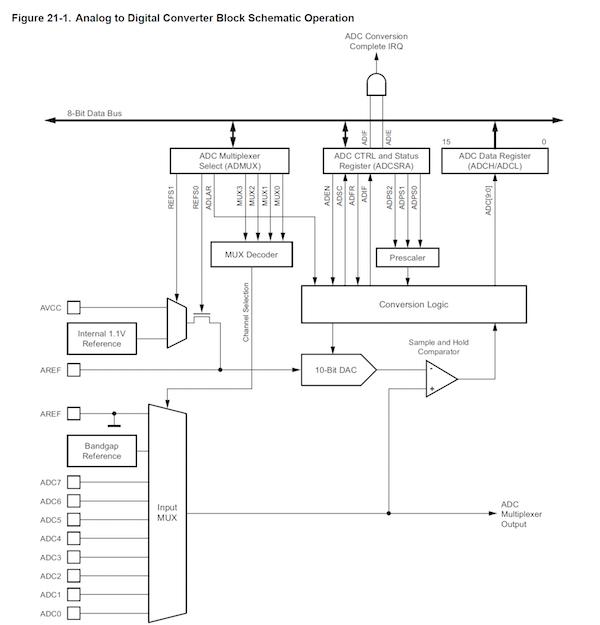 AVR_MCU_ADC_figure5.jpg